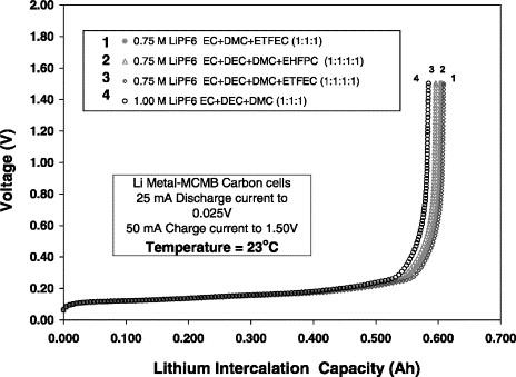 Lithium Carbonate Honolulu
