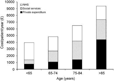 Direct cost of PD in the UK according to age (n=423) (data from L. Findley LJ. et al., 2003).