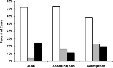 Abdomen Acid Allergy