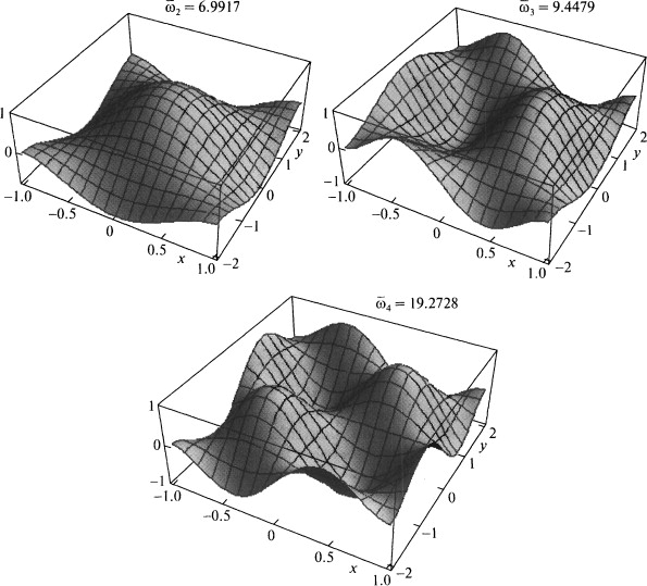 """Some Eigenmodes from S.V. Bosakov. """"Eigenfrequencies and modified eigenmodes of a rectangular plate with free edges"""" Journal of Applied Mathematics and Mechanics, Volume 73, Issue 6, 2009, Pages 688–691"""