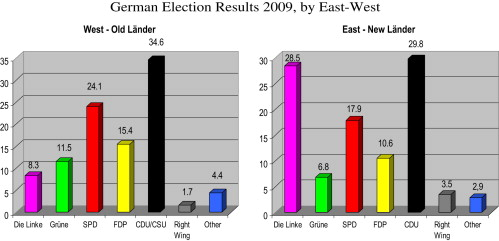 The German federal election, September 2005 [An article from: Electoral Studies] L. Helms