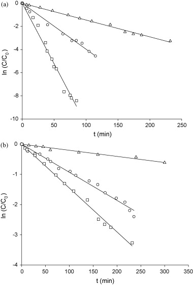 Method Removes MTBE from Water.(Brief Article): An article from: Energy (Jul 28, 2005)