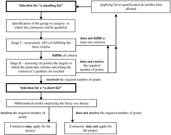 A multiple criteria evaluation of multi-family apartment block's maintenance contractors: I-Model for maintenance contractor evaluation and the determination ... [An article from: Building and Environment] E.K. Zavadskas and T. Vilutiene
