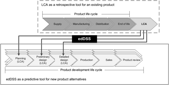 Does the potential of the use of LCA match the design team needs? [An article from: Journal of Cleaner Production] D. Millet, L. Bistagnino, C. Lanzavecchia and Camous
